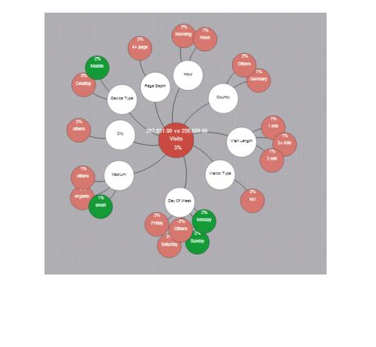 Anomaly Detection– Abweichungsdetektion in der Webanalyse